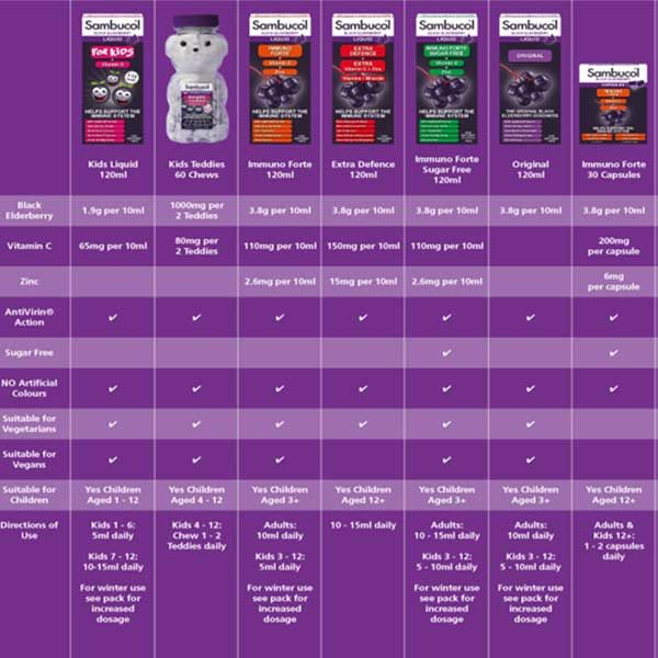 Sambucol easy refernce guide